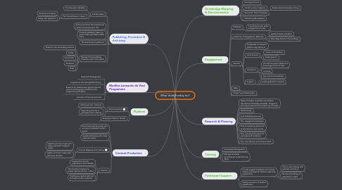 Mind Map: What does Freddy do?