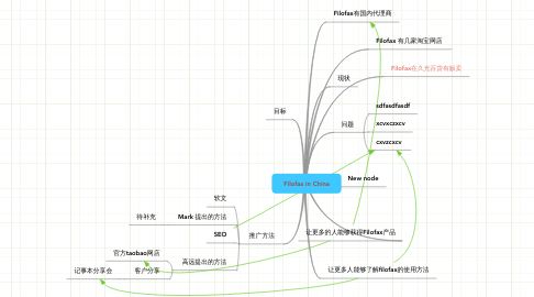 Mind Map: Filofax in China