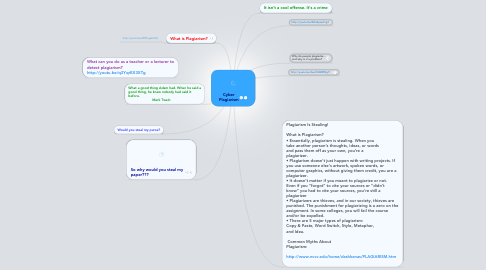 Mind Map: Cyber Plagiarism
