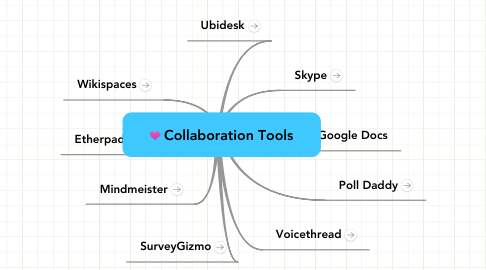 Mind Map: Collaboration Tools