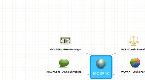 Mind Map: MC 09-10