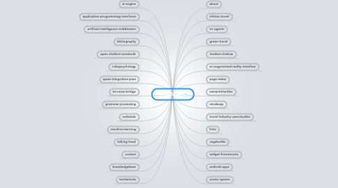 Mind Map: Meta Guide