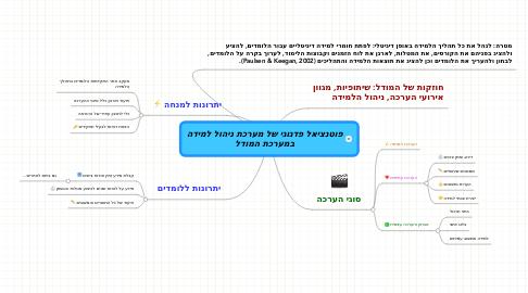 Mind Map: פוטנציאל פדגוגי של מערכת ניהול למידהבמערכת המודל