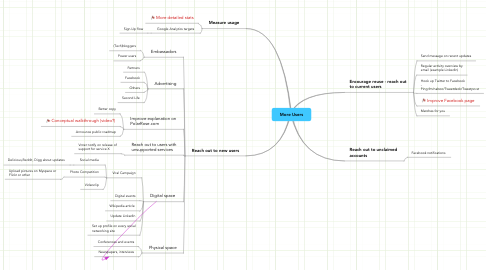 Mind Map: More Users