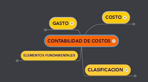 Mind Map: CONTABILIDAD DE COSTOS