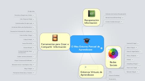 Mind Map: O Meu Entorno Persoal de Aprendizaxe