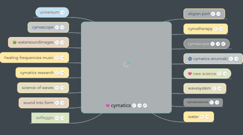 Mind Map: cymatics