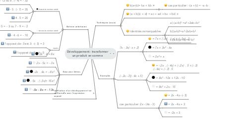 Mind Map: Développement: transformer un produit en somme
