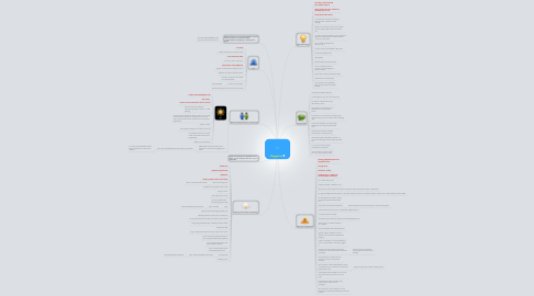 Mind Map: Plugged in