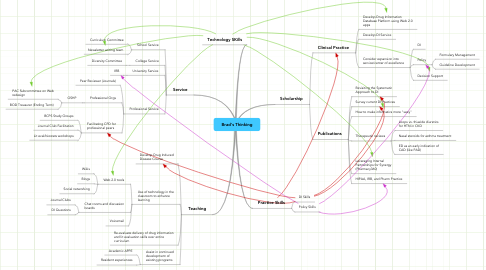 Mind Map: Brad's Thinking