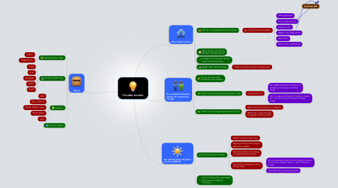 Mind Map: Plovidba brodom