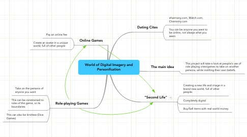 Mind Map: World of Digital Imagery and Personifcation