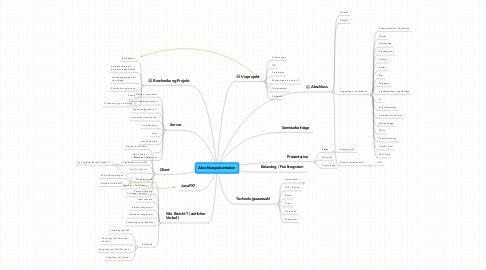Mind Map: Abschlusspräsentation