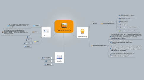Mind Map: Diagrama de Flujo