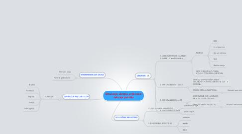 Mind Map: Simulacija ukrcaja, prijevoza i iskrcaja putnika