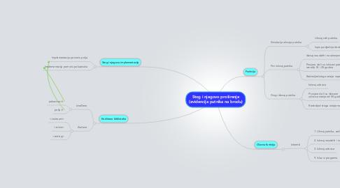 Mind Map: Stog i njegovo proširenje (evidencija putnika na brodu)