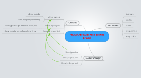 Mind Map: PROGRAM(Evidencija putnika broda)