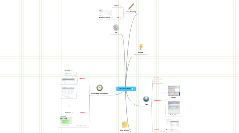 Mind Map: Subversion Tools