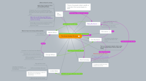 Mind Map: The Great Gatsby 7th hour