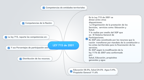 Mind Map: LEY 715 de 2001