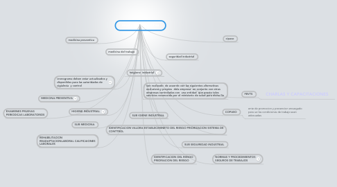 Mind Map: resolucion 1016 -89 so