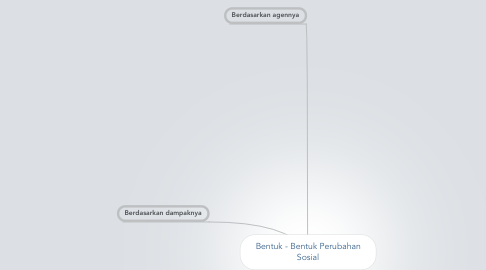 Mind Map: Bentuk - Bentuk Perubahan Sosial