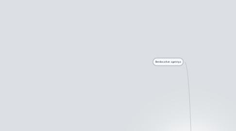 Mind Map: Bentuk - Bentuk PerubahanSosial