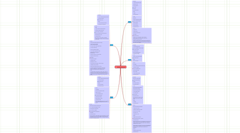Mind Map: 1200 Calorie Diet Plan
