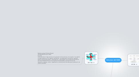 Mind Map: Estructura del SGSS