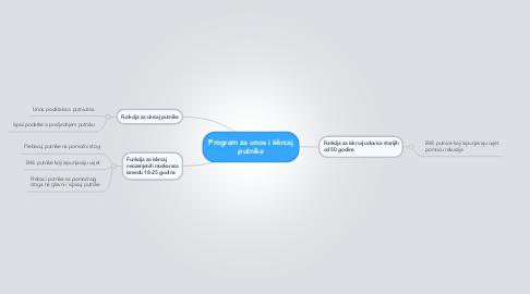 Mind Map: Program za unos i iskrcaj putnika