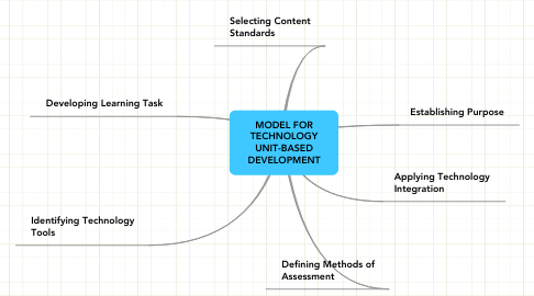 Mind Map: MODEL FOR