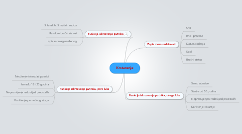 Mind Map: Krstarenje