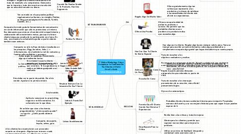 Mind Map: Online Marketing: Cómo Conquistar La Confianza De Tus Clientes ***A Robin Good's Guide*** http://ito.com.mx/jhxs