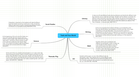 Mind Map: Tools and Your World