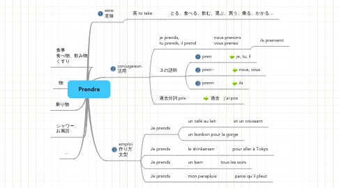 Mind Map: Prendre