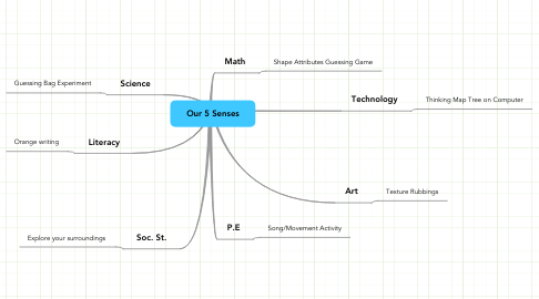 Mind Map: Our 5 Senses