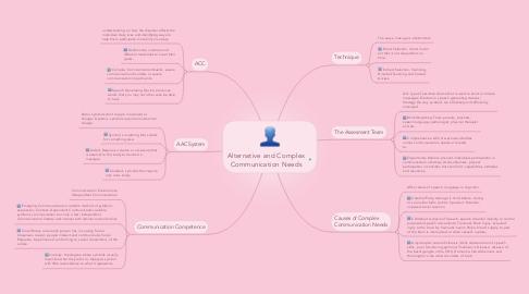 Mind Map: Alternative and Complex Communication Needs