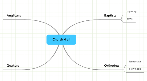 Mind Map: Church 4 all