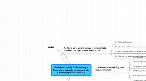 Mind Map: Działalność Szkoły Podstawowej w Ostrowie w zakresie wdrażania treści patriotycznych w klasach I-III