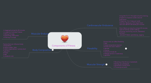 Mind Map: Components of Fitness