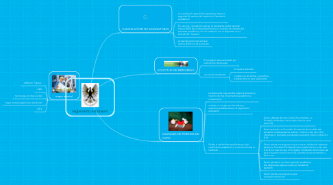 Mind Map: reglamento estudiantil