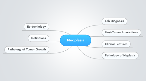Mind Map: Neoplasia