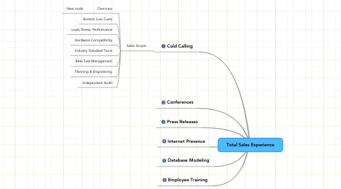 Mind Map: Total Sales Experience