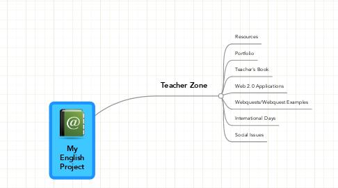 Mind Map: MyEnglishProject