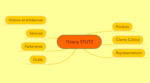 Mind Map: Thierry STUTZ