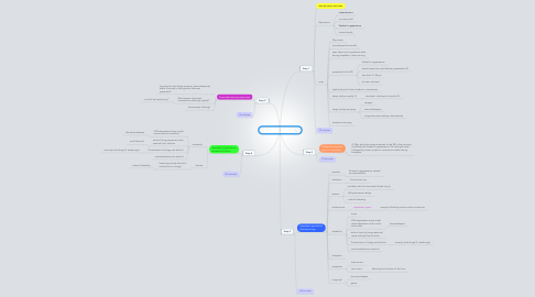 Mind Map: Just Coping session 1