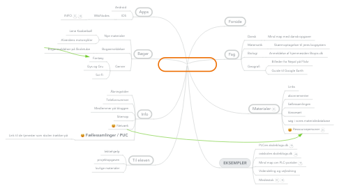 Mind Map: PLC Struktur FULD