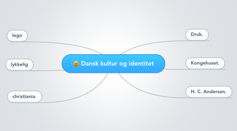 Mind Map: Dansk kultur og identitet