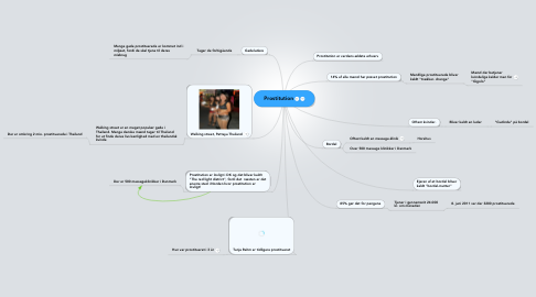 Mind Map: Prostitution