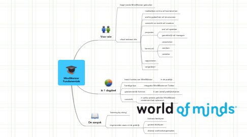 Mind Map: MindMeister Fundamentals